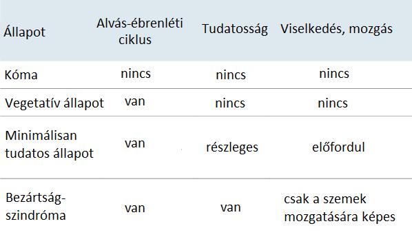 A tudatzavarok és a bezártságszindróma jellemzői